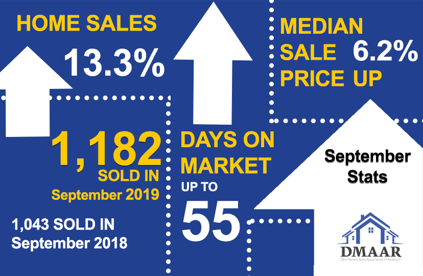 Des Moines Area September Housing Stats Graphic
