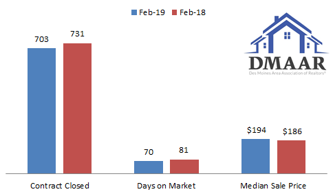 housing trend chart