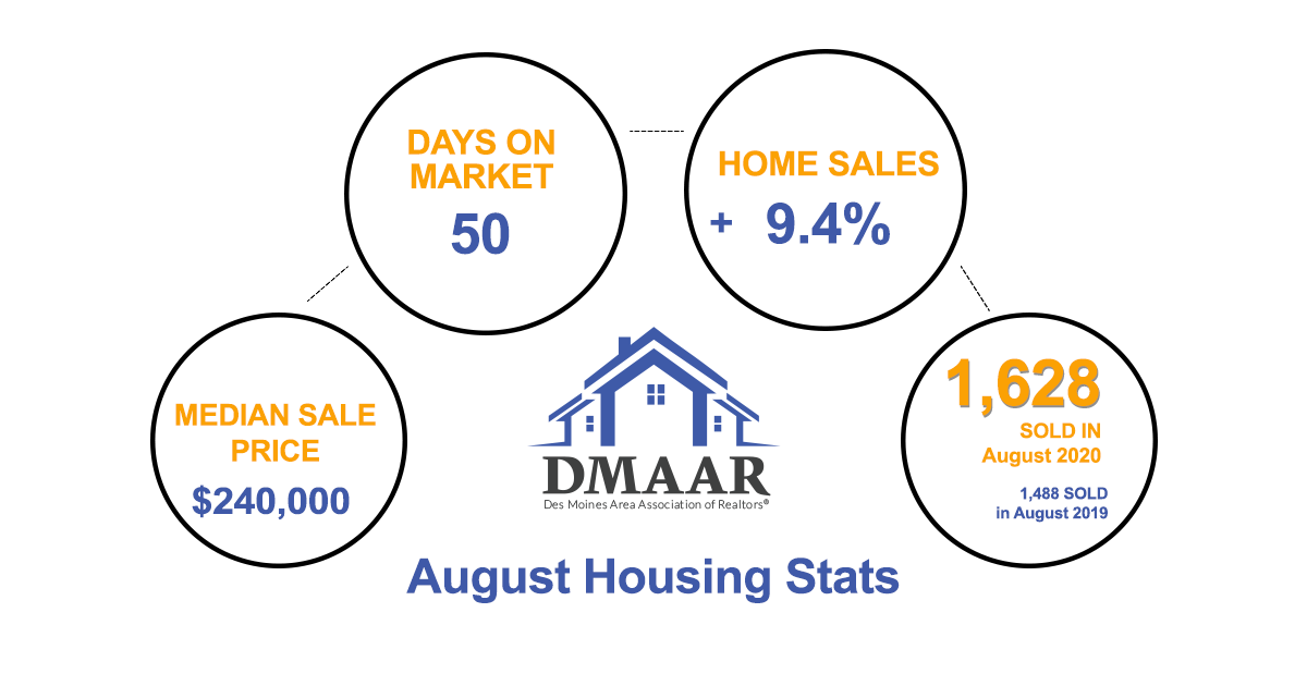 August Housing Stats