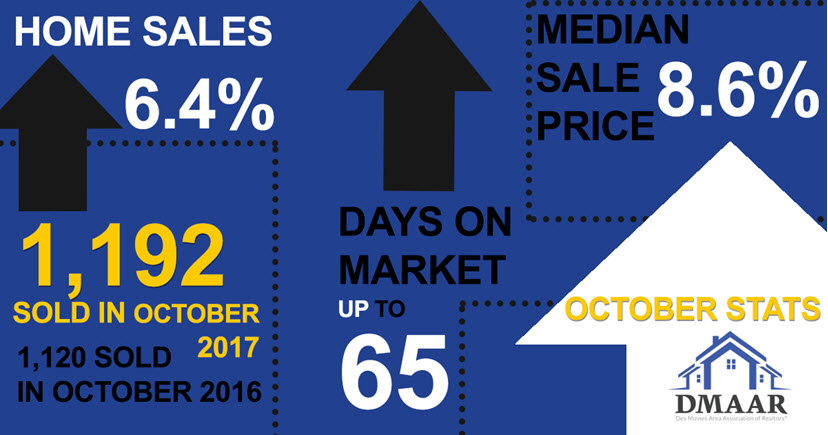 Des Moines Area October 2017 Housing Stats Infographic